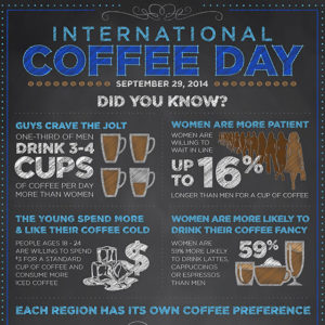 Paypal Coffee Day Infographic